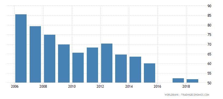eritrea total enrollment primary percent net wb data