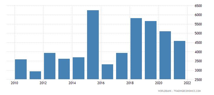 eritrea total fisheries production metric tons wb data
