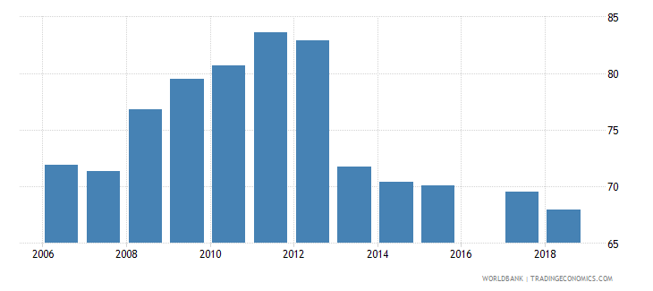 eritrea total net enrolment rate lower secondary male percent wb data