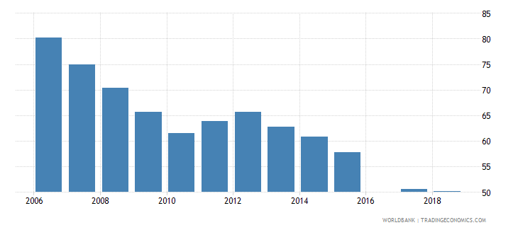 eritrea total net enrolment rate primary female percent wb data