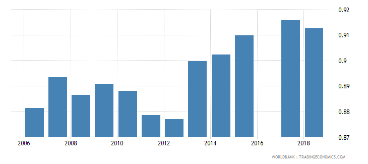 eritrea total net enrolment rate primary gender parity index gpi wb data