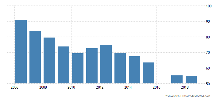 eritrea total net enrolment rate primary male percent wb data