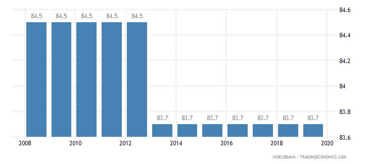 eritrea total tax rate percent of profit wb data