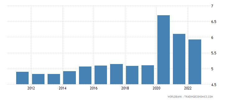 eritrea unemployment male percent of male labor force modeled ilo estimate wb data
