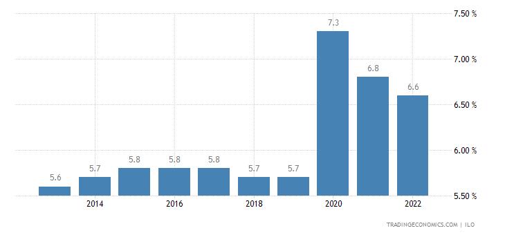 Eritrea Unemployment Rate
