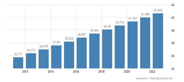 eritrea urban population percent of total wb data