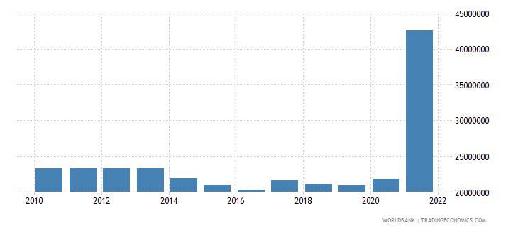 eritrea use of imf credit dod us dollar wb data