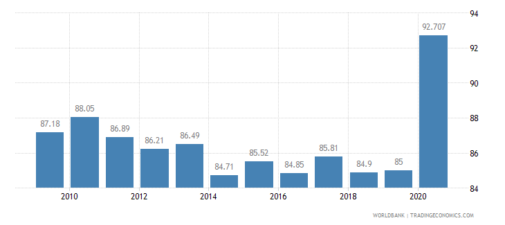 eritrea vulnerable employment female percent of female employment wb data