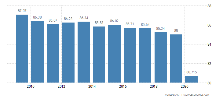 eritrea vulnerable employment male percent of male employment wb data