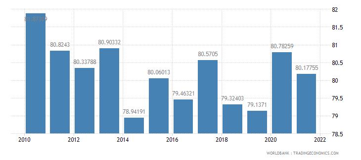 eritrea vulnerable employment male percent of male employment wb data