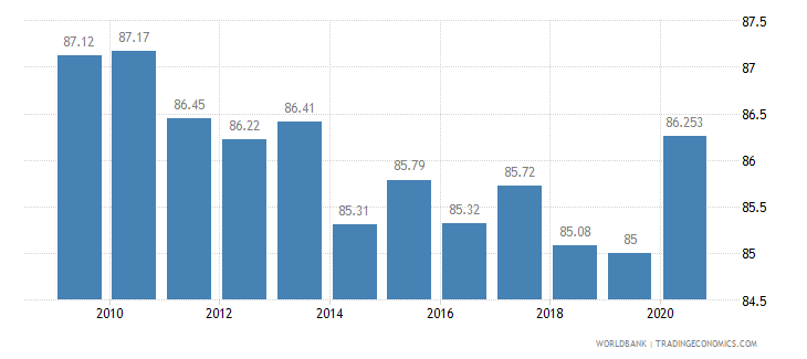 eritrea vulnerable employment total percent of total employment wb data