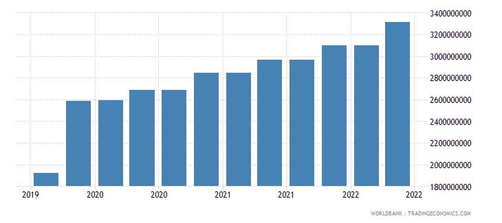 estonia 10_insured export credit exposures short term bu wb data