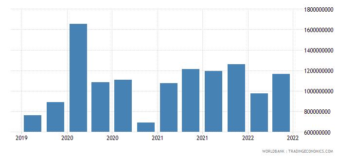 estonia 12_liabilities to bis banks cons  short term wb data