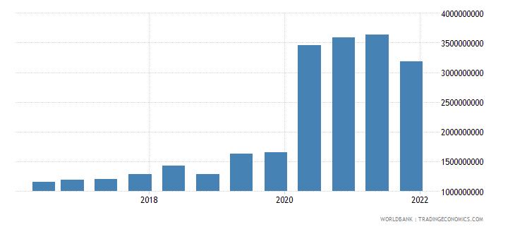 estonia 14_debt securities held by nonresidents wb data