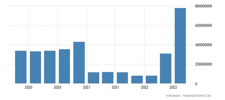 estonia 18_international debt securities short term wb data