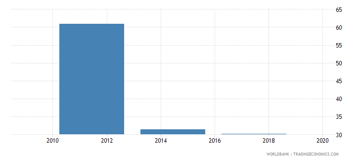 estonia account used to receive government payments percent age 15 wb data