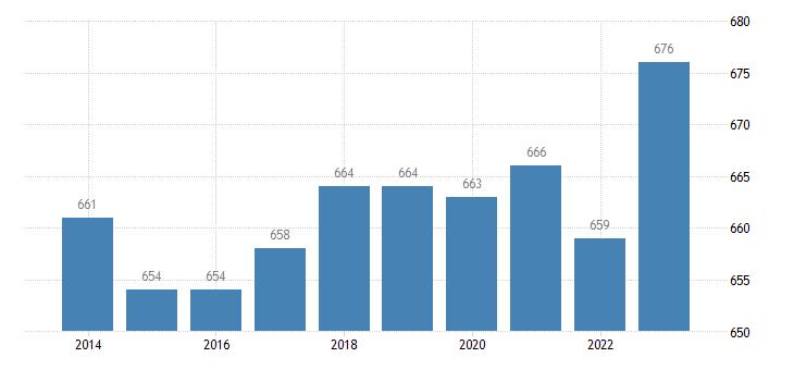 estonia active population aged 15 64 eurostat data