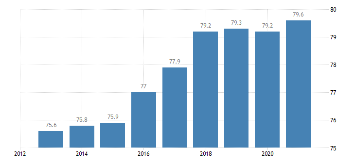 estonia activity rate from 15 to 64 years active population eurostat data