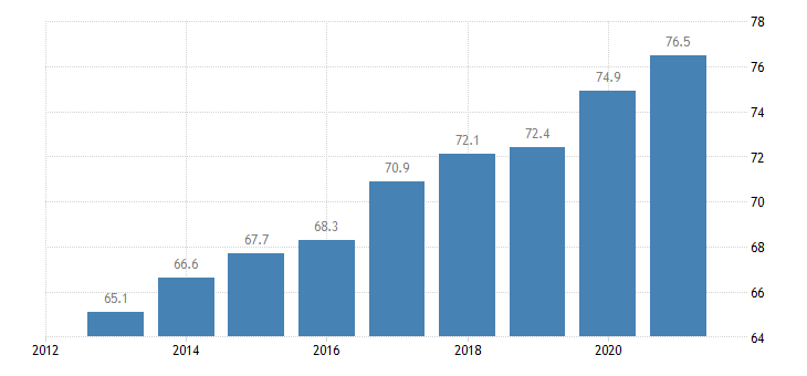 estonia activity rate from 55 to 64 years eurostat data