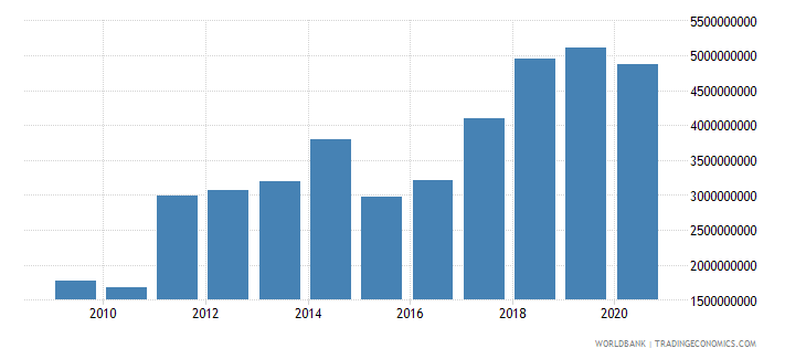 estonia adjusted net savings excluding particulate emission damage us dollar wb data