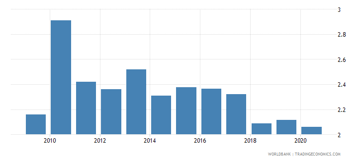 estonia adjusted savings carbon dioxide damage percent of gni wb data
