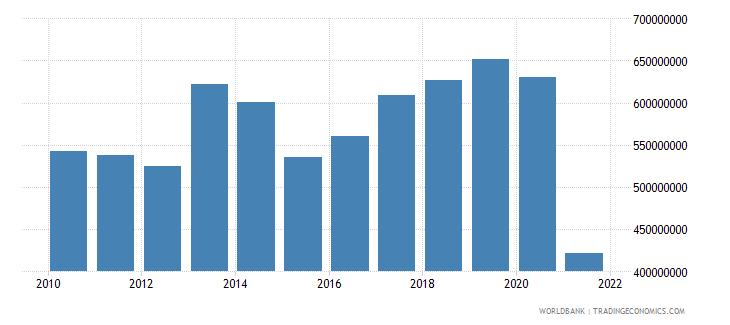 estonia adjusted savings carbon dioxide damage us dollar wb data