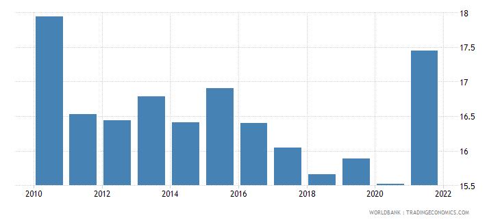 estonia adjusted savings consumption of fixed capital percent of gni wb data
