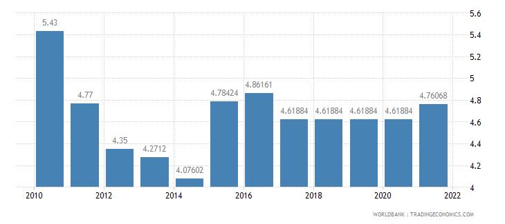 estonia adjusted savings education expenditure percent of gni wb data