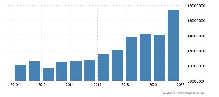 estonia adjusted savings education expenditure us dollar wb data