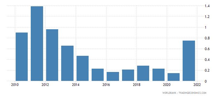 estonia adjusted savings energy depletion percent of gni wb data