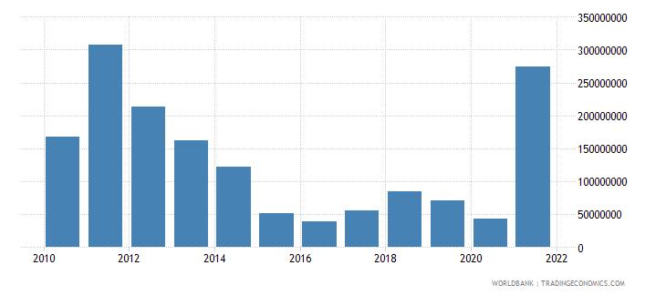 estonia adjusted savings energy depletion us dollar wb data