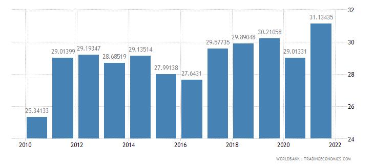 estonia adjusted savings gross savings percent of gni wb data