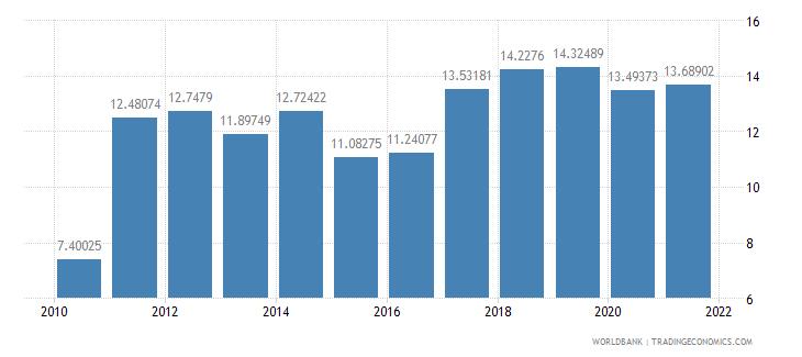 estonia adjusted savings net national savings percent of gni wb data