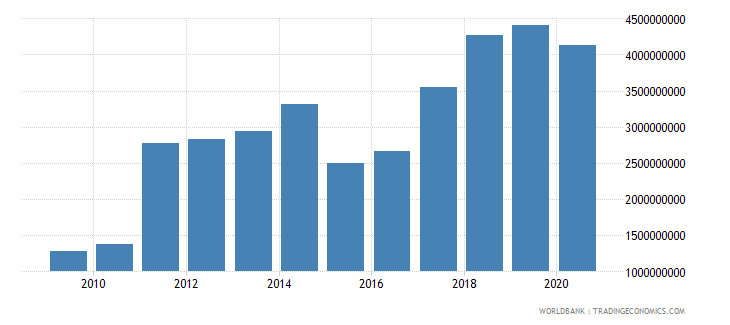 estonia adjusted savings net national savings us dollar wb data