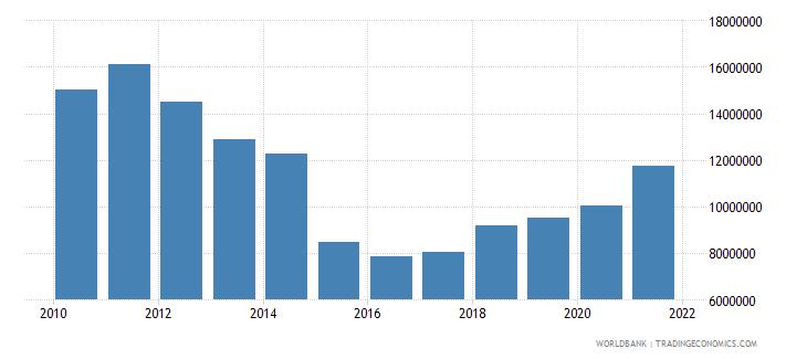 estonia adjusted savings particulate emission damage us dollar wb data