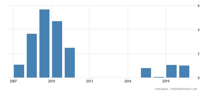 estonia adolescents out of school female percent of female lower secondary school age wb data