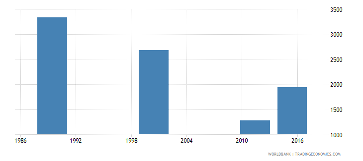 estonia adult illiterate population 15 years both sexes number wb data