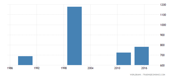 estonia adult illiterate population 15 years male number wb data