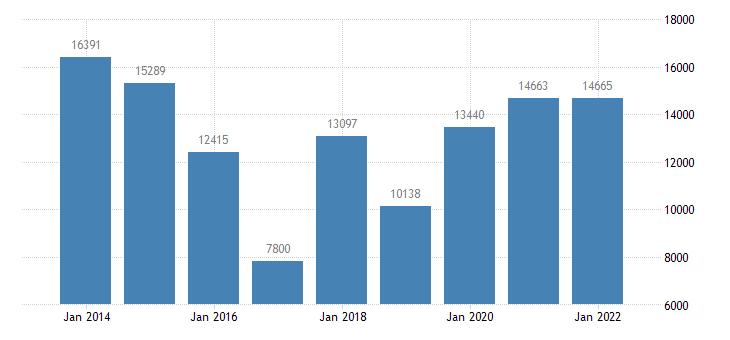 estonia agricultural factor income per annual work unit awu eurostat data