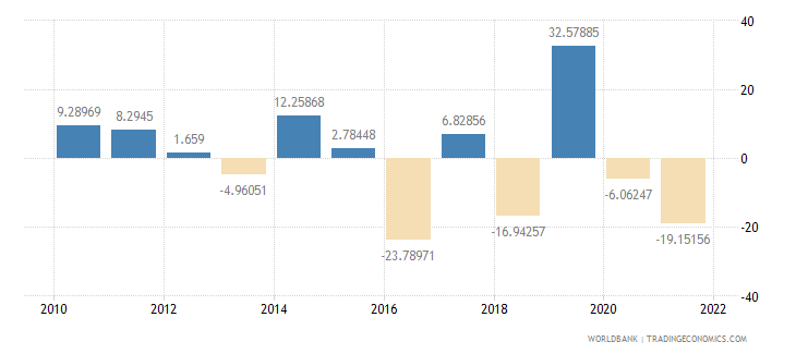 estonia agriculture value added annual percent growth wb data
