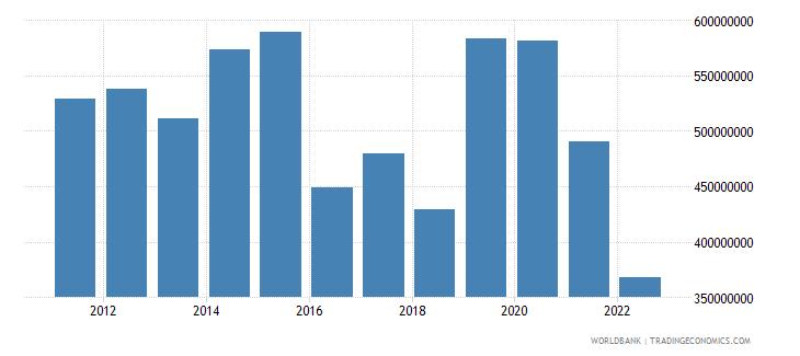 estonia agriculture value added constant lcu wb data