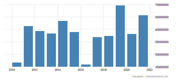 estonia agriculture value added current lcu wb data