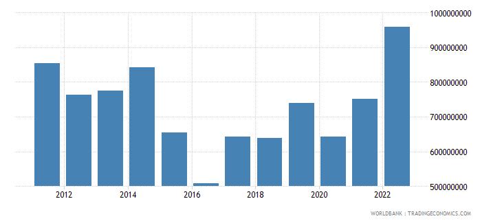 estonia agriculture value added us dollar wb data
