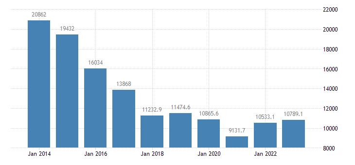estonia air transport of goods eurostat data