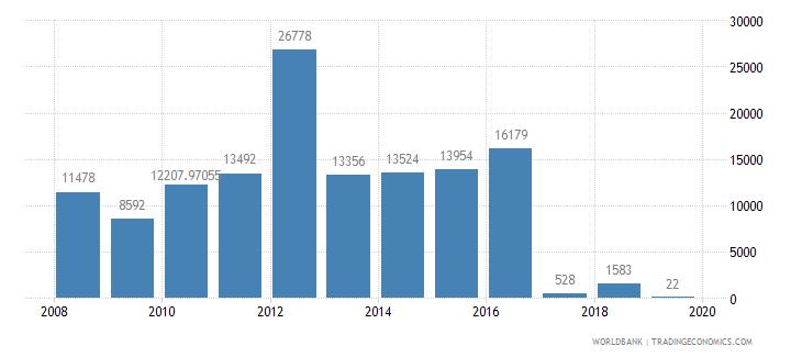 estonia air transport registered carrier departures worldwide wb data