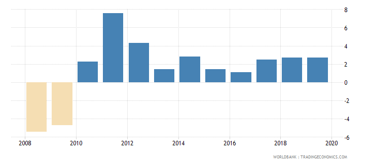 estonia annual percentage growth rate of gdp at market prices based on constant 2010 us dollars  wb data