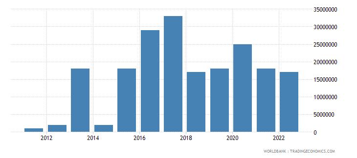 estonia arms imports constant 1990 us dollar wb data