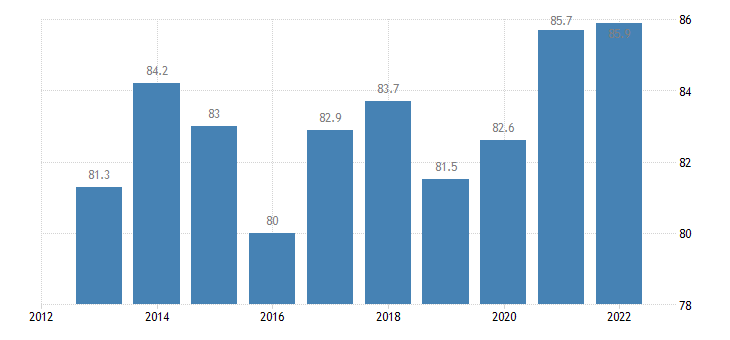 estonia at least upper secondary educational attainment age group 20 24 eurostat data