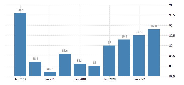 estonia at least upper secondary educational attainment age group 25 64 eurostat data
