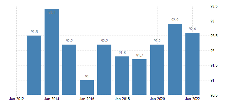 estonia at least upper secondary educational attainment age group 25 64 females eurostat data